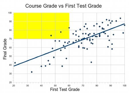 [Final grades vs. Test 1 grades, 450px]
